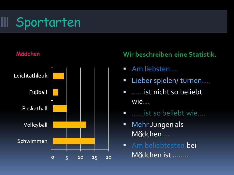 Sportarten Jungen Wir beschreiben eine Statistik. Am liebsten….