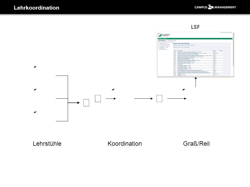 Lehrkoordination LehrstühleKoordinationGraß/Reil LSF