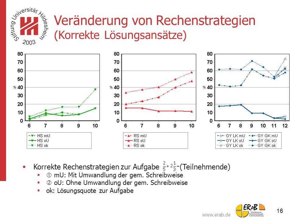 www.erab.de 16 Veränderung von Rechenstrategien (Korrekte Lösungsansätze)  Korrekte Rechenstrategien zur Aufgabe (Teilnehmende)  mU: Mit Umwandlung