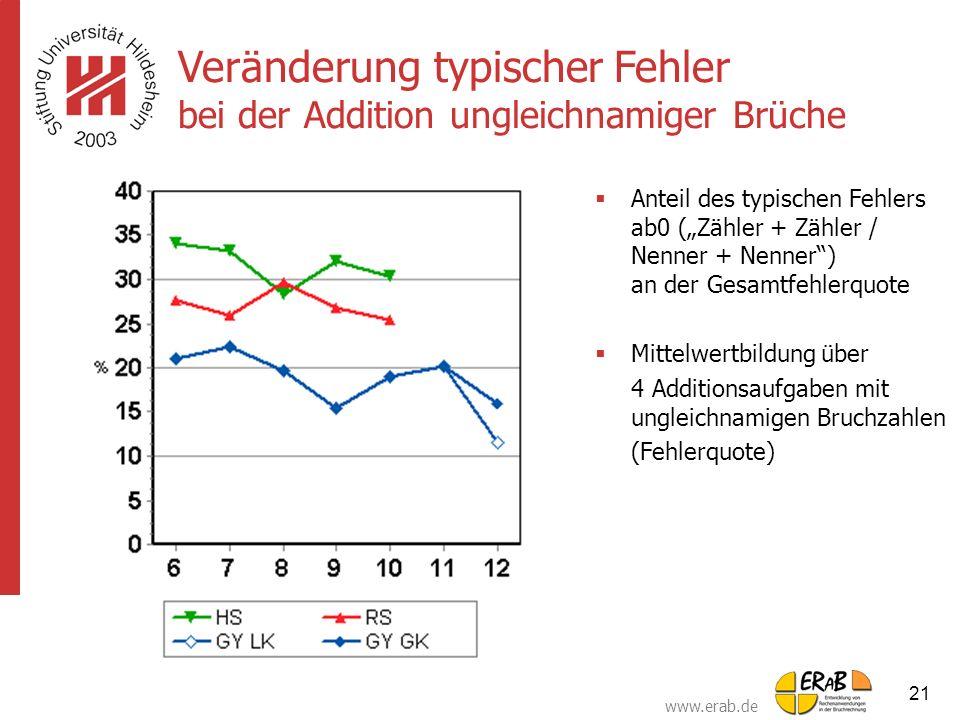 """www.erab.de 21  Anteil des typischen Fehlers ab0 (""""Zähler + Zähler / Nenner + Nenner"""") an der Gesamtfehlerquote  Mittelwertbildung über 4 Additionsa"""