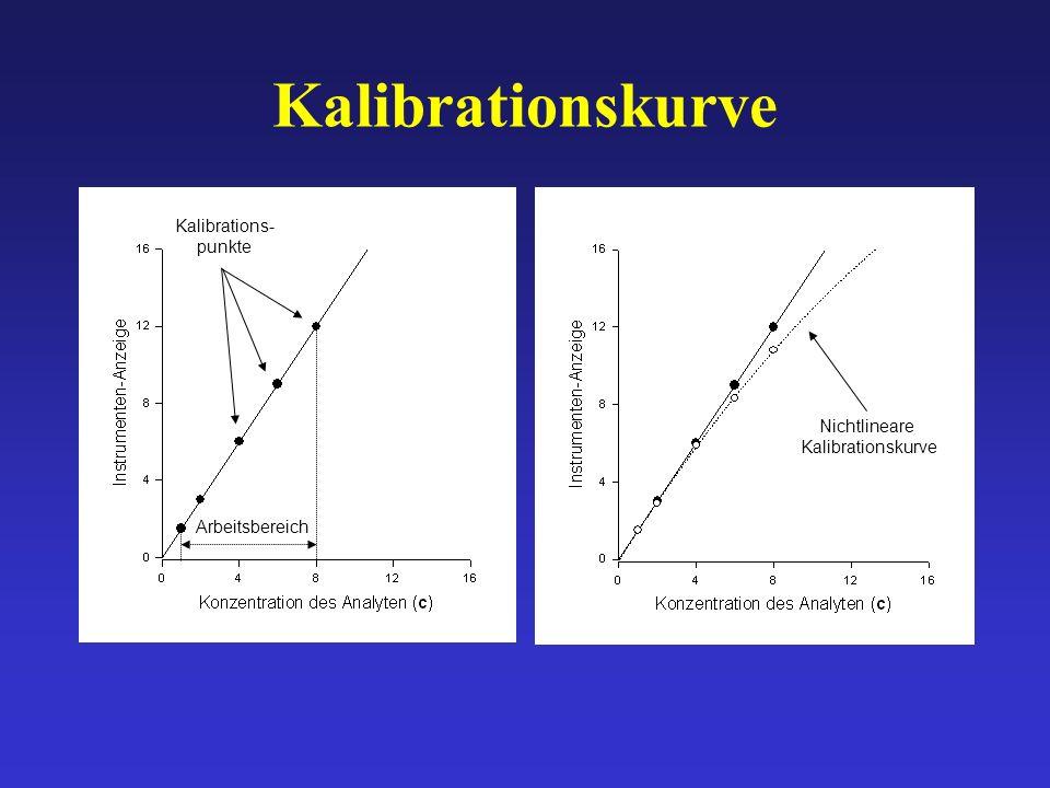 Kalibrationskurve Kalibrations- punkte Arbeitsbereich Nichtlineare Kalibrationskurve