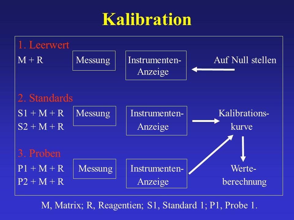 Kalibration 1. Leerwert M + R MessungInstrumenten-Auf Null stellen Anzeige 2. Standards S1 + M + RMessung Instrumenten- Kalibrations- S2 + M + R Anzei