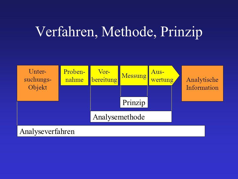 Verfahren, Methode, Prinzip Proben- nahme Vor- bereitung Messung Analytische Information Aus- wertung Unter- suchungs- Objekt Analyseverfahren Analyse