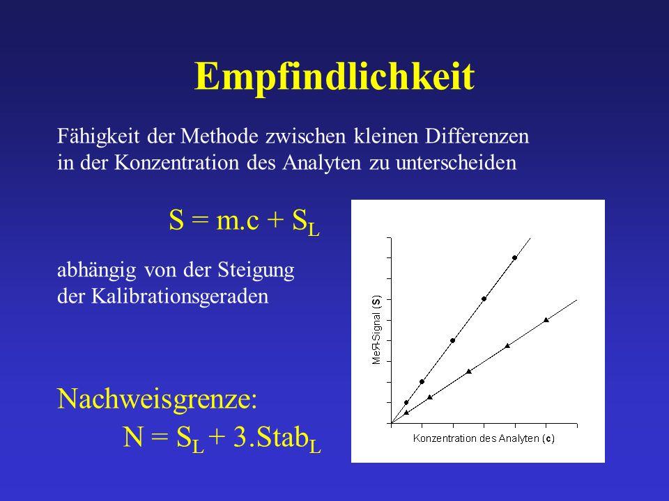 Empfindlichkeit Fähigkeit der Methode zwischen kleinen Differenzen in der Konzentration des Analyten zu unterscheiden abhängig von der Steigung der Ka