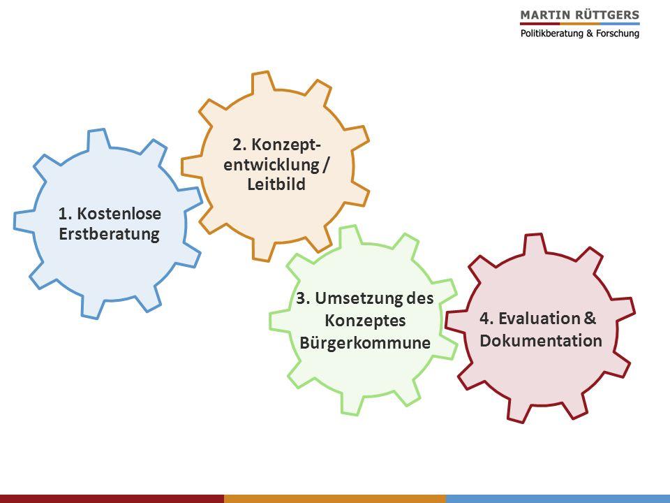1. Kostenlose Erstberatung 3. Umsetzung des Konzeptes Bürgerkommune 2. Konzept- entwicklung / Leitbild 4. Evaluation & Dokumentation