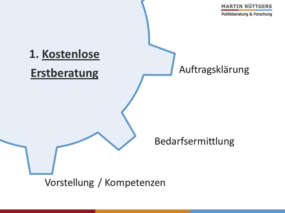 1. Kostenlose Erstberatung Vorstellung / Kompetenzen Auftragsklärung Bedarfsermittlung