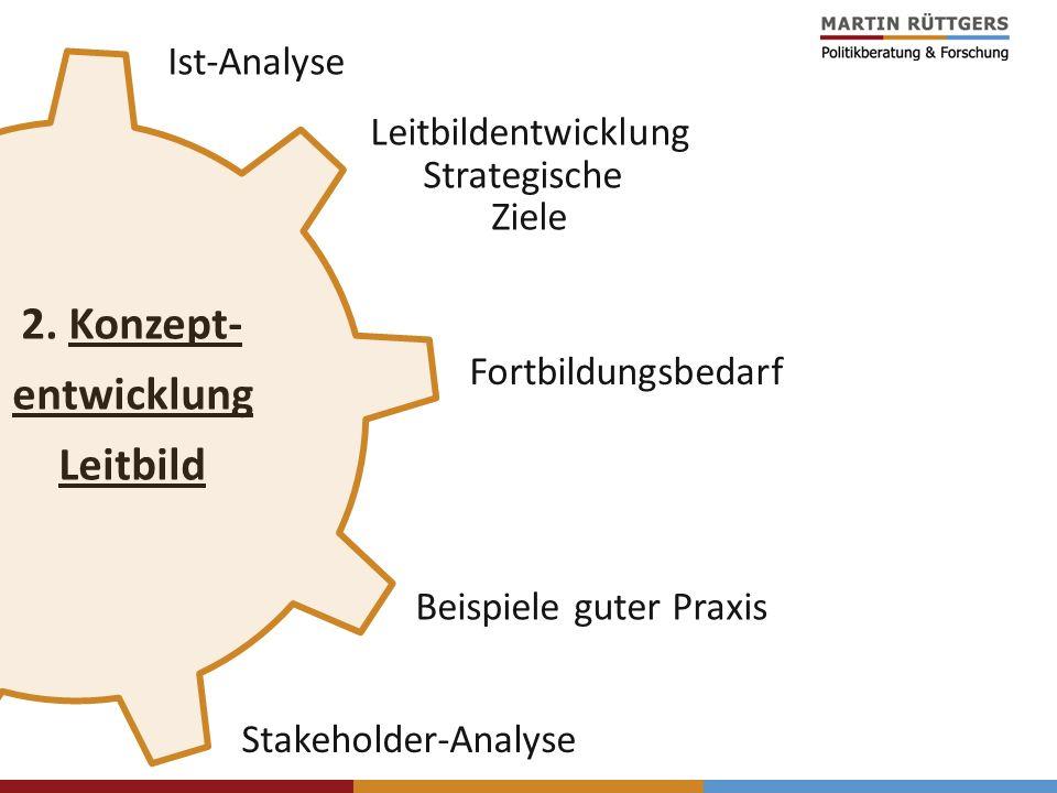 Ist-Analyse Leitbildentwicklung Strategische Ziele Beispiele guter Praxis Stakeholder-Analyse 2. Konzept- entwicklung Leitbild Fortbildungsbedarf