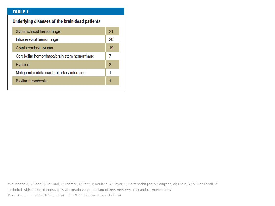 Welschehold, S; Boor, S; Reuland, K; Thömke, F; Kerz, T; Reuland, A; Beyer, C; Gartenschläger, M; Wagner, W; Giese, A; Müller-Forell, W Technical Aids in the Diagnosis of Brain Death: A Comparison of SEP, AEP, EEG, TCD and CT Angiography Dtsch Arztebl Int 2012; 109(39): 624-30; DOI: 10.3238/arztebl.2012.0624