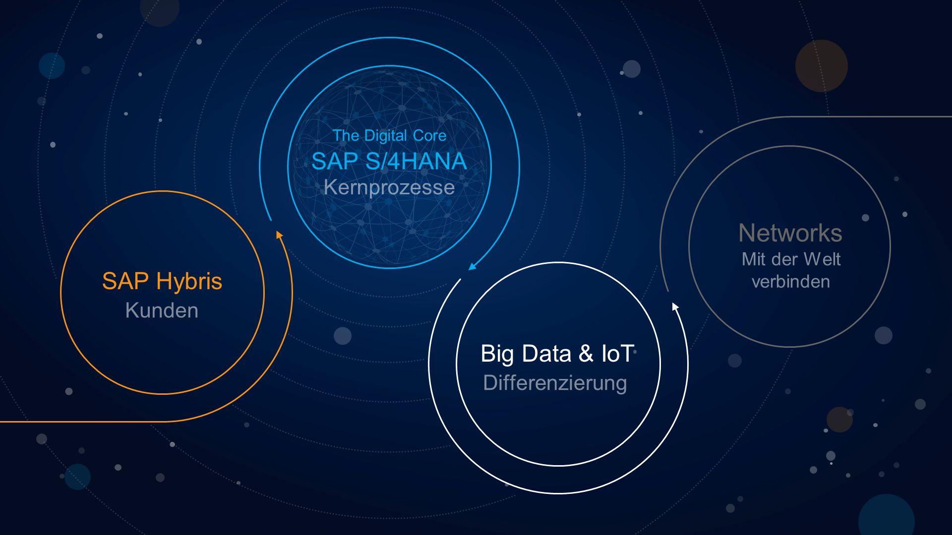 The Digital Core Big Data & IoT Networks SAP Hybris SAP S/4HANA Kunden Differenzierung Mit der Welt verbinden Kernprozesse