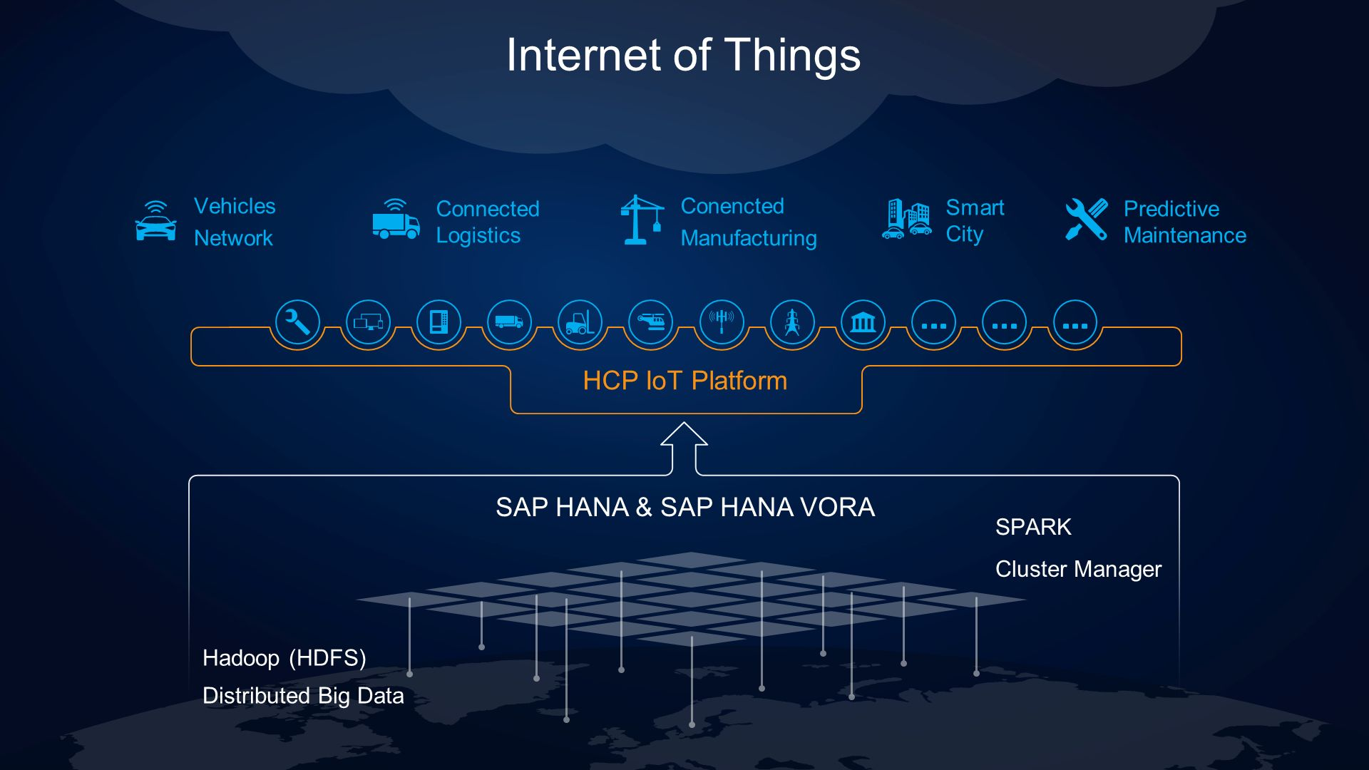 Hadoop (HDFS) Distributed Big Data SPARK Cluster Manager HCP IoT Platform Vehicles Network Connected Logistics Conencted Manufacturing Smart City Predictive Maintenance Internet of Things SAP HANA & SAP HANA VORA