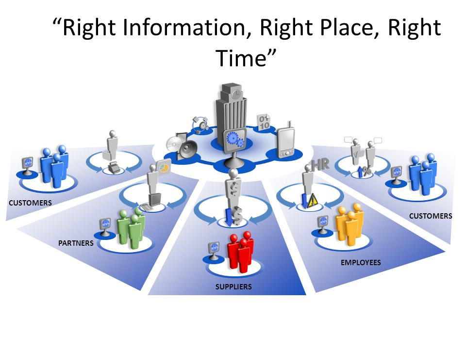 """Right Information, Right Place, Right Time"" EMPLOYEES PARTNERS SUPPLIERS CUSTOMERS"
