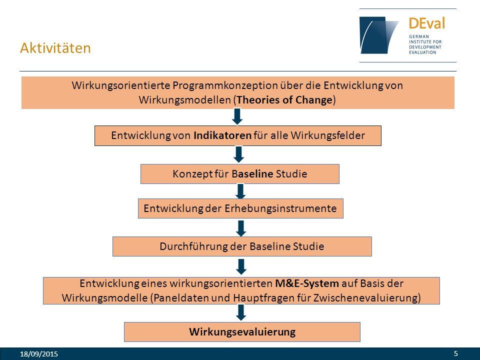 Aktivitäten 18/09/2015 5 Wirkungsorientierte Programmkonzeption über die Entwicklung von Wirkungsmodellen (Theories of Change) Entwicklung von Indikat