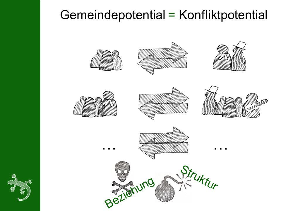 Gemeindepotential = Konfliktpotential Beziehung Struktur … …