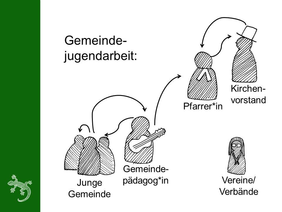 Junge Gemeinde Gemeinde- pädagog*in Pfarrer*in Kirchen- vorstand Vereine/ Verbände Gemeinde- jugendarbeit: