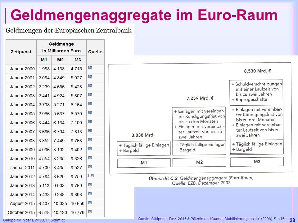 """Geldpolitik in der EWWU, P. Schmidt 28 Geldmengenaggregate im Euro-Raum Quelle: Wikipedia, Dez. 2015 & Pätzold und Baade """"Stabilisierungspolitik"""" (200"""