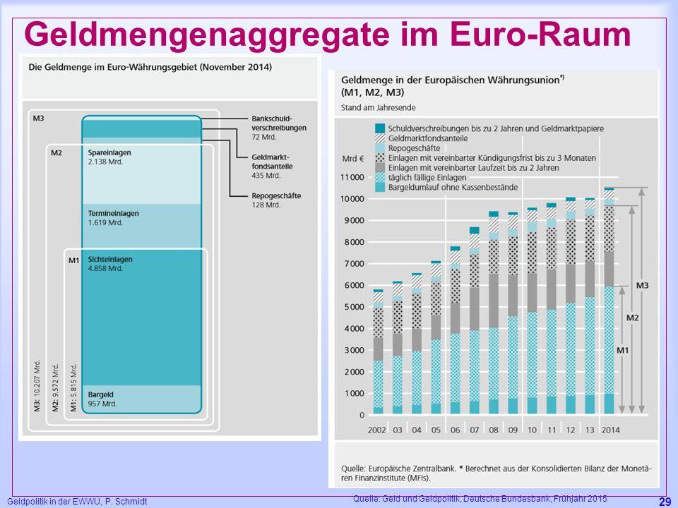 Geldpolitik in der EWWU, P. Schmidt 29 Geldmengenaggregate im Euro-Raum Quelle: Geld und Geldpolitik, Deutsche Bundesbank, Frühjahr 2015