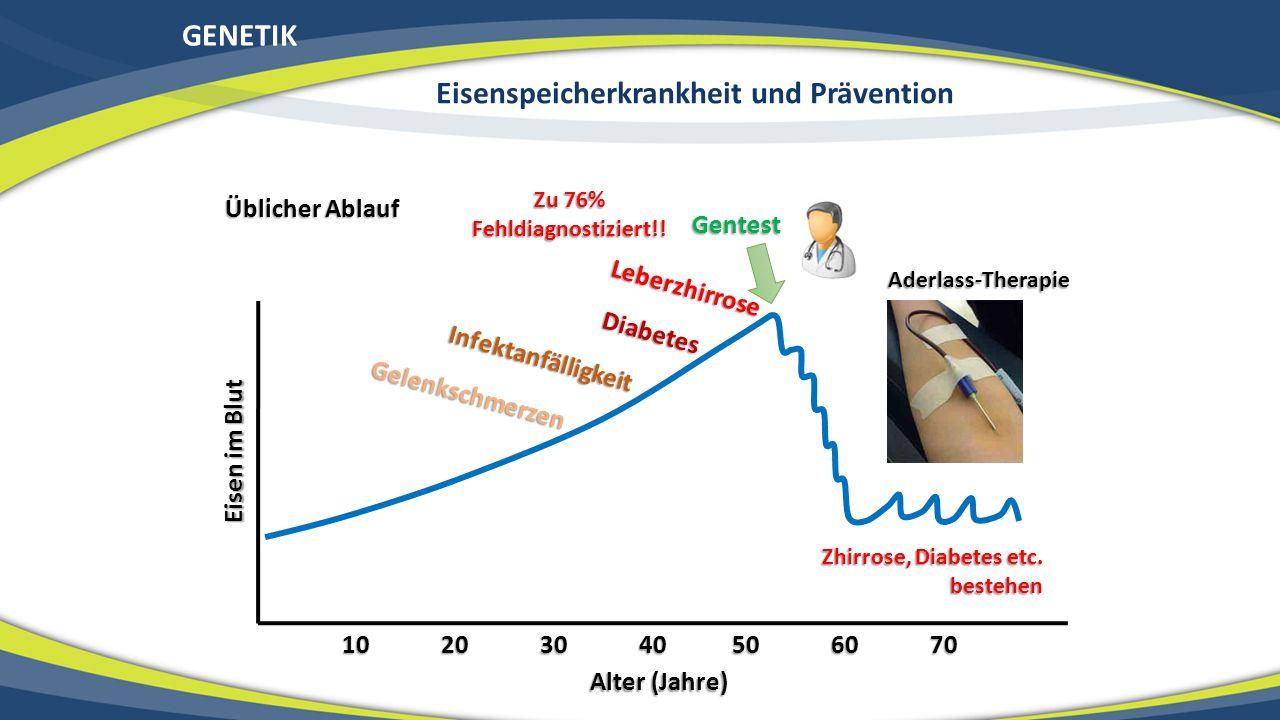 GENETIK Eisenspeicherkrankheit und Prävention Eisen im Blut Alter (Jahre) 10 20 30 40 50 60 70 Infektanfälligkeit Gelenkschmerzen Diabetes Leberzhirro