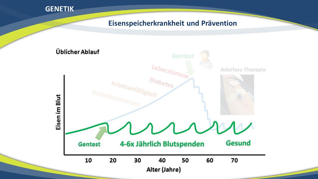 GENETIK Eisen im Blut Alter (Jahre) 10 20 30 40 50 60 70 Infektanfälligkeit Gelenkschmerzen Diabetes Leberzhirrose Gentest Aderlass-Therapie Üblicher