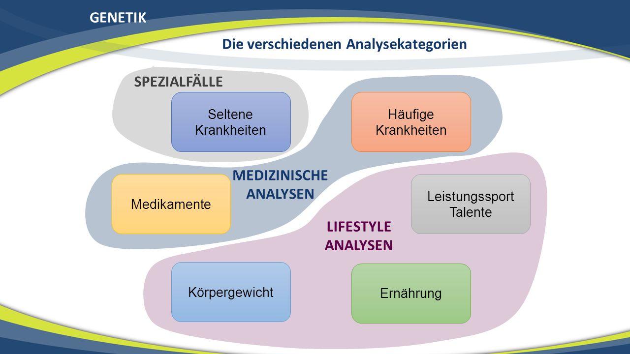 GENETIK Häufige Krankheiten Seltene Krankheiten Medikamente Körpergewicht Ernährung Leistungssport Talente Die verschiedenen Analysekategorien LIFESTY