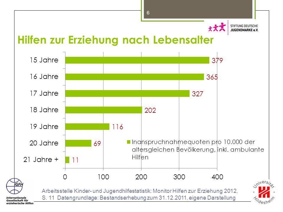 6 Arbeitsstelle Kinder- und Jugendhilfestatistik: Monitor Hilfen zur Erziehung 2012, S. 11 Datengrundlage: Bestandserhebung zum 31.12.2011, eigene Dar