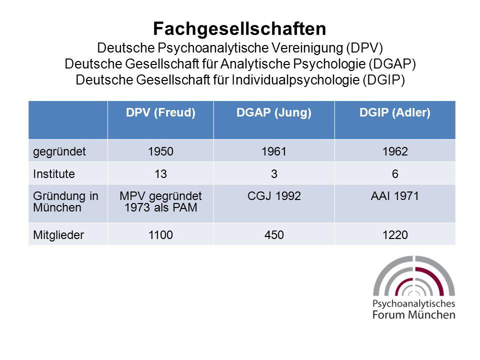 Fachgesellschaften Deutsche Psychoanalytische Vereinigung (DPV) Deutsche Gesellschaft für Analytische Psychologie (DGAP) Deutsche Gesellschaft für Individualpsychologie (DGIP) DPV (Freud)DGAP (Jung)DGIP (Adler) gegründet195019611962 Institute1336 Gründung in München MPV gegründet 1973 als PAM CGJ 1992AAI 1971 Mitglieder11004501220
