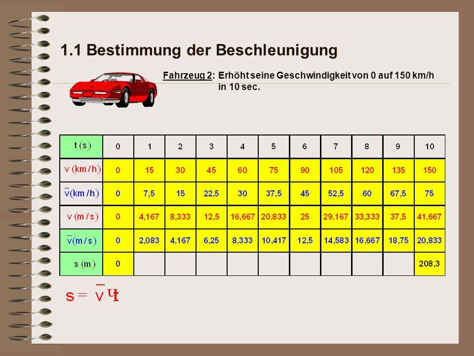 1.1 Bestimmung der Beschleunigung Erhöht seine Geschwindigkeit von 0 auf 150 km/h in 10 sec. Fahrzeug 2: