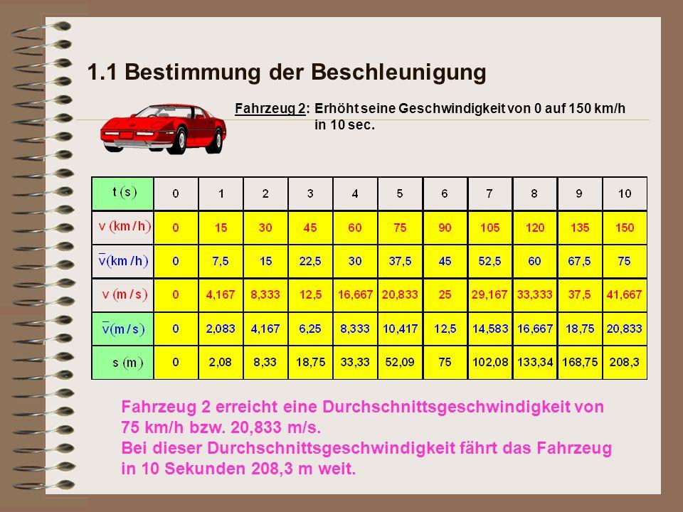 1.1 Bestimmung der Beschleunigung Erhöht seine Geschwindigkeit von 0 auf 150 km/h in 10 sec. Fahrzeug 2: Fahrzeug 2 erreicht eine Durchschnittsgeschwi