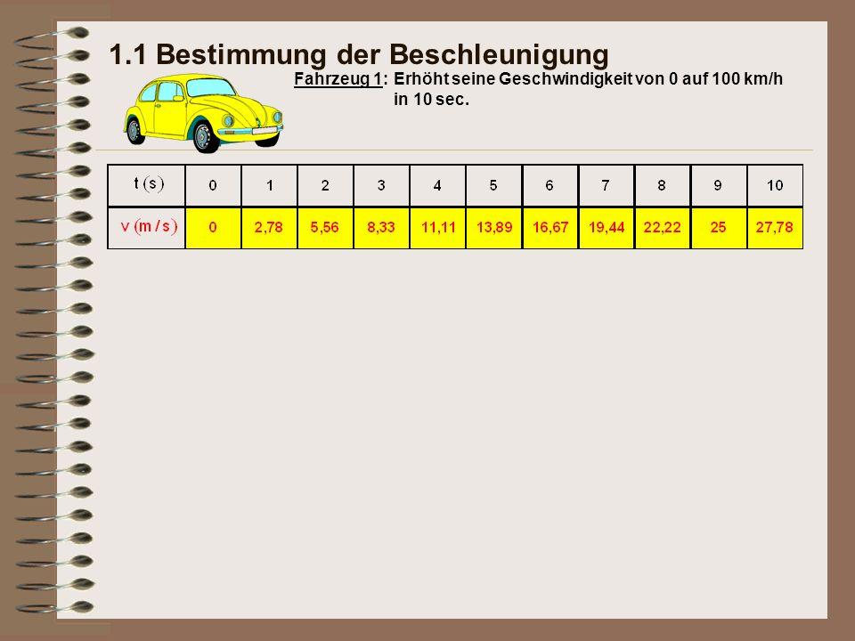 Erhöht seine Geschwindigkeit von 0 auf 100 km/h in 10 sec. Fahrzeug 1: 1.1 Bestimmung der Beschleunigung