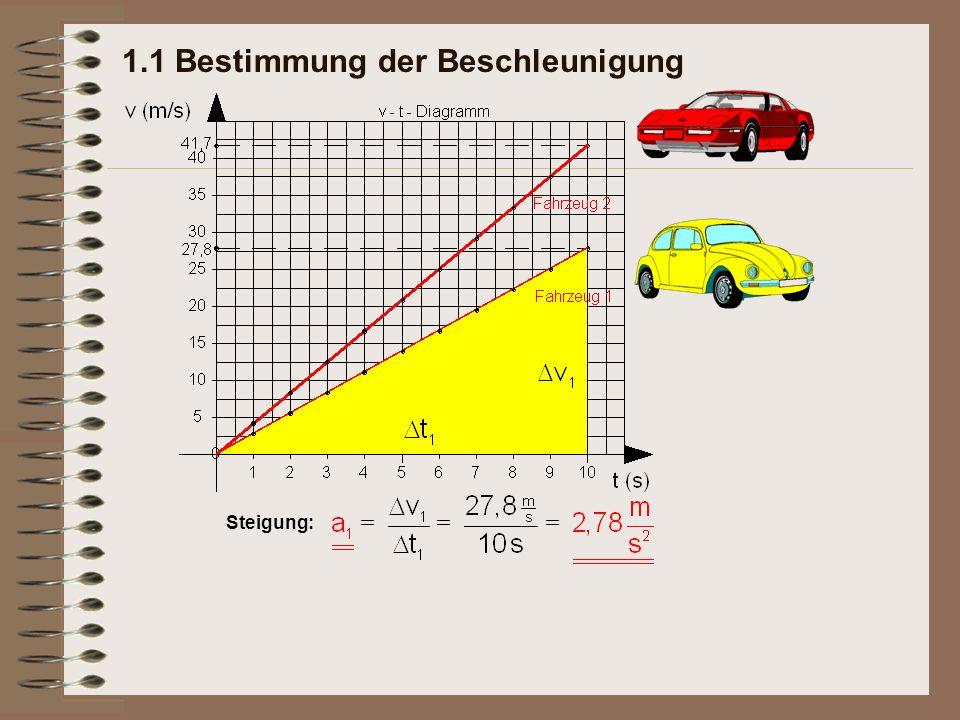 1.1 Bestimmung der Beschleunigung Steigung: