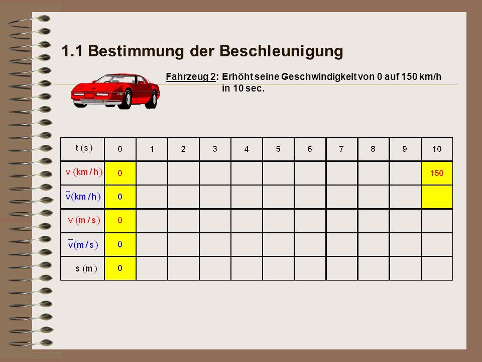 1.1 Bestimmung der Beschleunigung Beschleunigung Fahrzeug 1: Erhöht seine Geschwindigkeit von 0 auf 100 km/h in 10 sec.