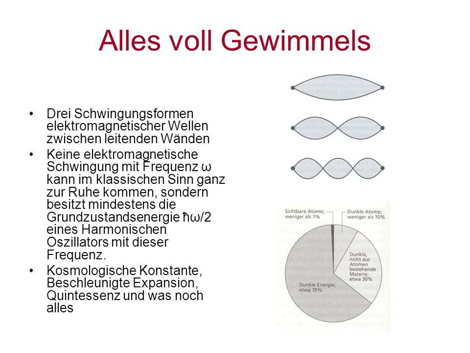 Alles voll Gewimmels Drei Schwingungsformen elektromagnetischer Wellen zwischen leitenden Wänden Keine elektromagnetische Schwingung mit Frequenz ω ka