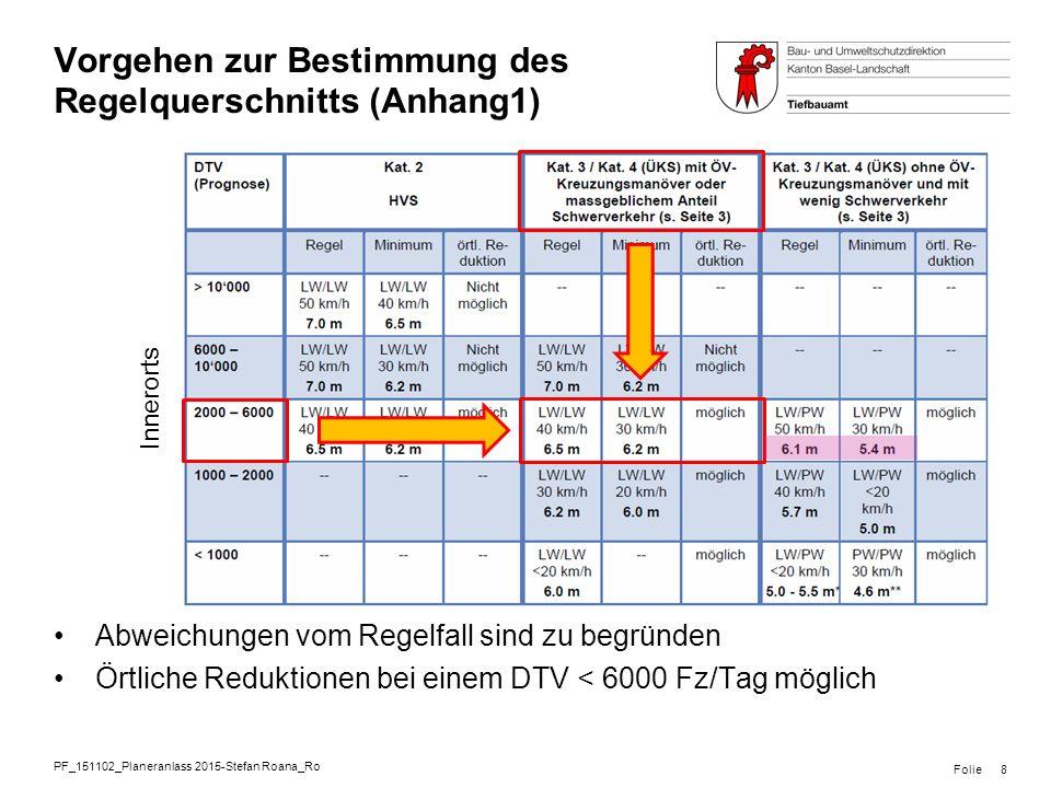 PF_151102_Planeranlass 2015-Stefan Roana_Ro Folie Vorgehen zur Bestimmung des Regelquerschnitts (Anhang1) 8 Innerorts Abweichungen vom Regelfall sind