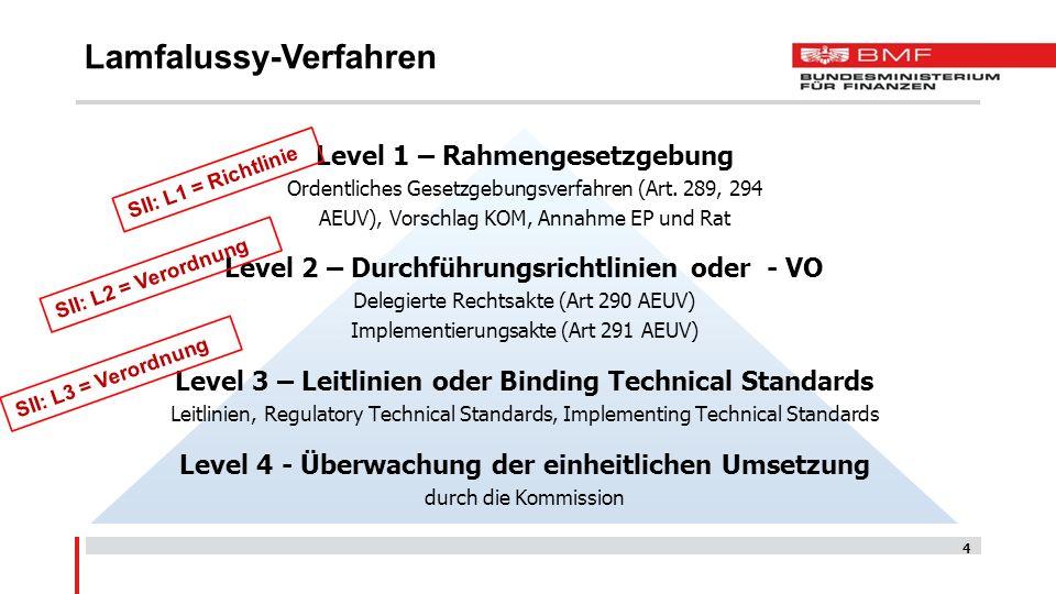 Level 1 – Rahmengesetzgebung Ordentliches Gesetzgebungsverfahren (Art. 289, 294 AEUV), Vorschlag KOM, Annahme EP und Rat Level 2 – Durchführungsrichtl