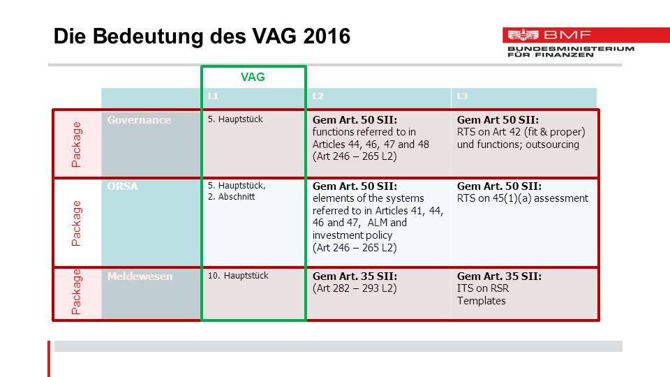 Die Bedeutung des VAG 2016 L1L2L3 Governance 5. Hauptstück Gem Art. 50 SII: functions referred to in Articles 44, 46, 47 and 48 (Art 246 – 265 L2) Gem