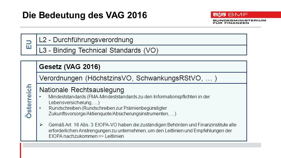 L2 - Durchführungsverordnung L3 - Binding Technical Standards (VO) Gesetz (VAG 2016) Verordnungen (HöchstzinsVO, SchwankungsRStVO, … ) Nationale Recht