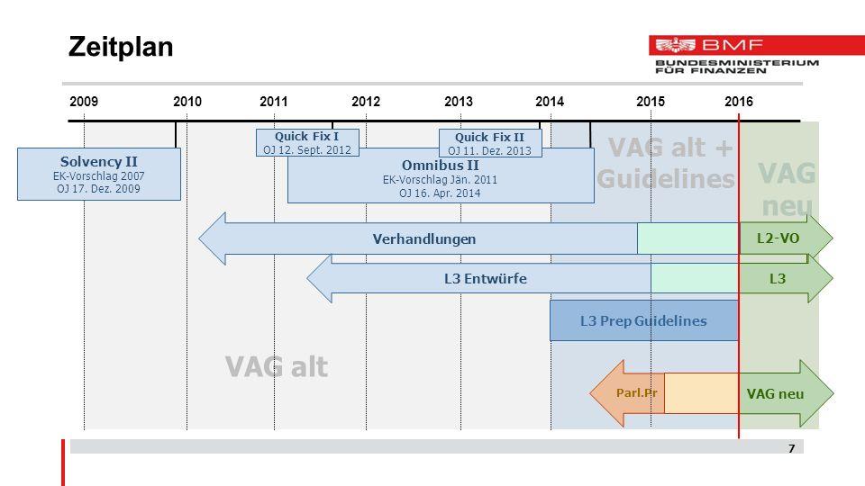7 VAG neu Omnibus II EK-Vorschlag Jän. 2011 OJ 16. Apr. 2014 Parl.Pr L2-VO L3 Prep Guidelines 2009 VAG alt VAG alt + Guidelines VAG neu Zeitplan 20152