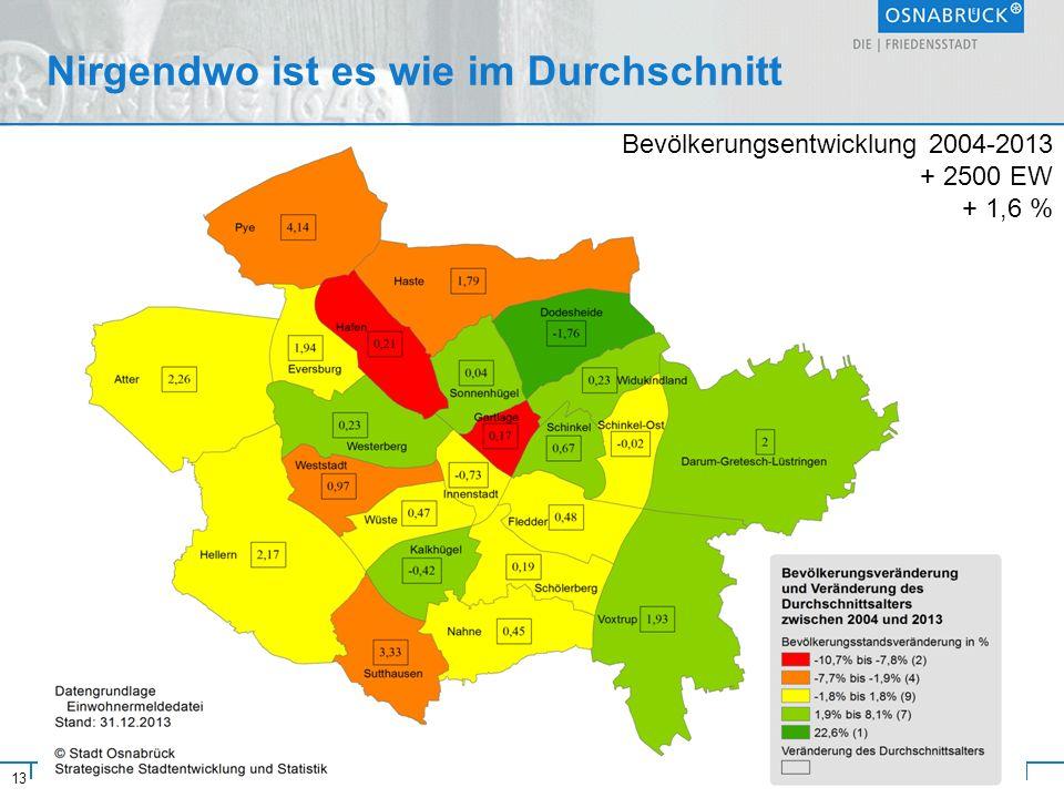 13 Stadt Osnabrück Nirgendwo ist es wie im Durchschnitt Referat Strategische Steuerung und Rat 19.