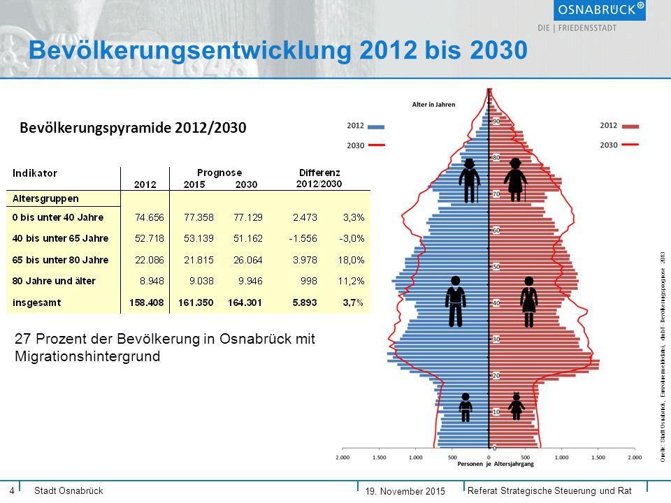 Stadt Osnabrück Bevölkerungspyramide 2012/2030 Quelle: Stadt Osnabrück, Einwohnermeldedatei, dmbT- Bevölkerungsprognose 2013 Bevölkerungsentwicklung 2012 bis 2030 Referat Strategische Steuerung und Rat 4 27 Prozent der Bevölkerung in Osnabrück mit Migrationshintergrund 19.