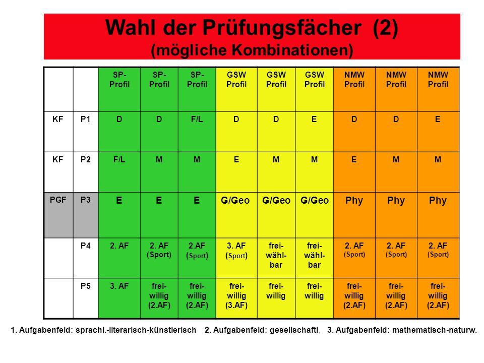 Wahl der Prüfungsfächer (2) (mögliche Kombinationen) 1.