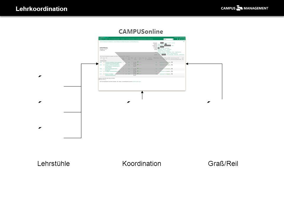 Lehrkoordination LehrstühleKoordinationGraß/Reil CAMPUSonline