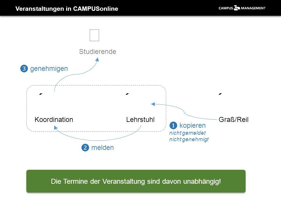 Veranstaltungen in CAMPUSonline LehrstuhlGraß/Reil ❶ kopieren nicht gemeldet nicht genehmigt Koordination ❷ melden  Studierende ❸ genehmigen Die Term