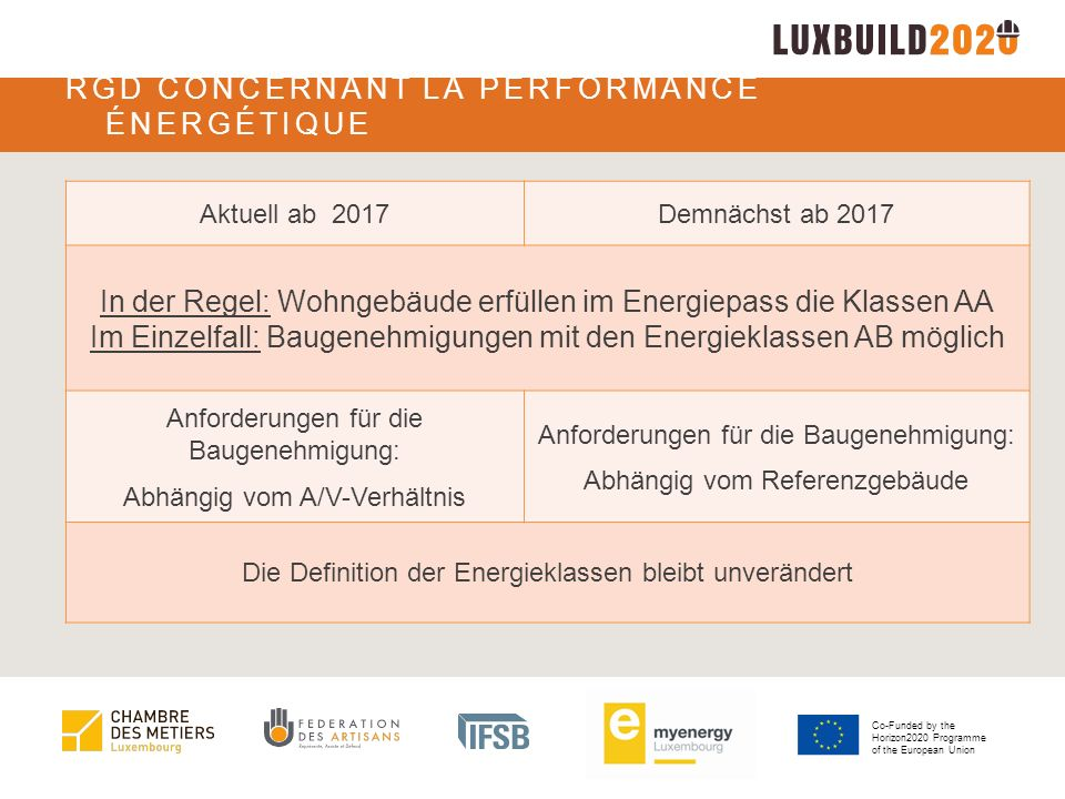Co-Funded by the Horizon2020 Programme of the European Union RGD CONCERNANT LA PERFORMANCE ÉNERGÉTIQUE Aktuell ab 2017Demnächst ab 2017 In der Regel: