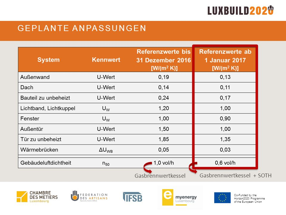 Co-Funded by the Horizon2020 Programme of the European Union GEPANTE ANPASSUNGEN Definition nZEB = nearly Zero Energy Building  Baustandard ab 1.