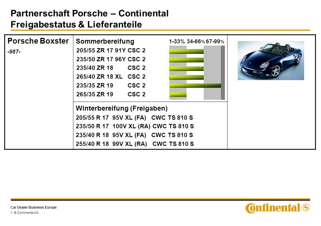 Car Dealer Business Europe Partnerschaft Porsche – Continental Freigabestatus & Lieferanteile 1 © Continental AG Porsche Boxster -987- Sommerbereifung Winterbereifung (Freigaben) 205/55 R 17 95V XL (FA) CWC TS 810 S 235/50 R 17 100V XL (RA) CWC TS 810 S 235/40 R 18 95V XL (FA) CWC TS 810 S 255/40 R 18 99V XL (RA) CWC TS 810 S 205/55 ZR 17 91YCSC 2 235/50 ZR 17 96YCSC 2 235/40 ZR 18CSC 2 265/40 ZR 18 XLCSC 2 235/35 ZR 19CSC 2 265/35 ZR 19CSC 2 1-33%34-66 % 67-99 %