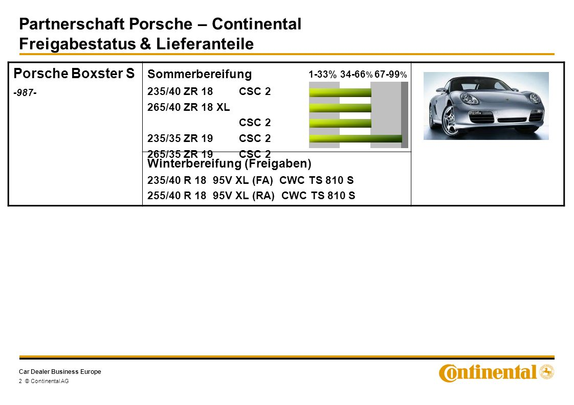 Car Dealer Business Europe Partnerschaft Porsche – Continental Freigabestatus & Lieferanteile 2 © Continental AG Porsche Boxster S -987- Sommerbereifung Winterbereifung (Freigaben) 235/40 R 18 95V XL (FA) CWC TS 810 S 255/40 R 18 95V XL (RA) CWC TS 810 S 235/40 ZR 18CSC 2 265/40 ZR 18 XL CSC 2 235/35 ZR 19CSC 2 265/35 ZR 19CSC 2 1-33%34-66 % 67-99 %