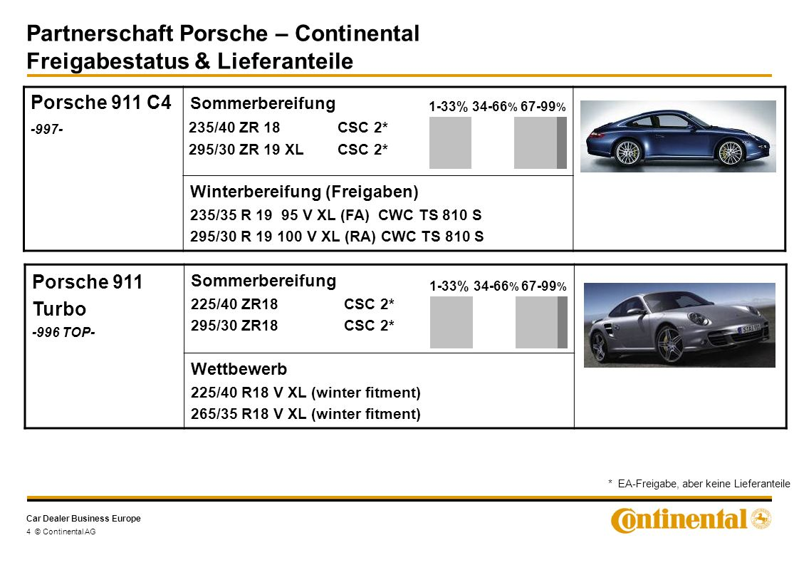 Car Dealer Business Europe Partnerschaft Porsche – Continental Freigabestatus & Lieferanteile 4 © Continental AG Porsche 911 C4 -997- Sommerbereifung Winterbereifung (Freigaben) 235/35 R 19 95 V XL (FA) CWC TS 810 S 295/30 R 19 100 V XL (RA) CWC TS 810 S 1-33%34-66 % 67-99 % * EA-Freigabe, aber keine Lieferanteile Porsche 911 Turbo -996 TOP- Sommerbereifung 225/40 ZR18 CSC 2* 295/30 ZR18 CSC 2* Wettbewerb 225/40 R18 V XL (winter fitment) 265/35 R18 V XL (winter fitment) 1-33%34-66 % 67-99 % 235/40 ZR 18 CSC 2* 295/30 ZR 19 XLCSC 2*