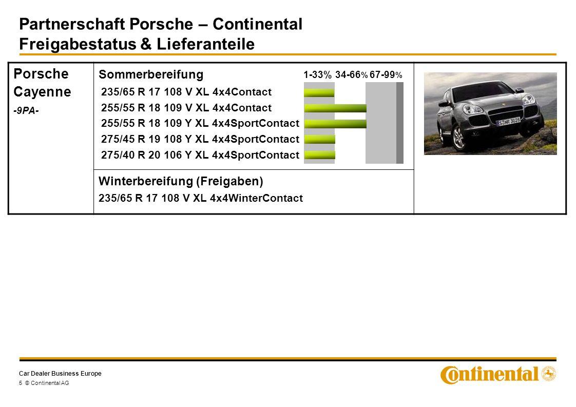 Car Dealer Business Europe Partnerschaft Porsche – Continental Freigabestatus & Lieferanteile 5 © Continental AG Porsche Cayenne -9PA- Sommerbereifung Winterbereifung (Freigaben) 235/65 R 17 108 V XL 4x4WinterContact 235/65 R 17 108 V XL 4x4Contact 255/55 R 18 109 V XL 4x4Contact 255/55 R 18 109 Y XL 4x4SportContact 275/45 R 19 108 Y XL 4x4SportContact 275/40 R 20 106 Y XL 4x4SportContact 1-33%34-66 % 67-99 %