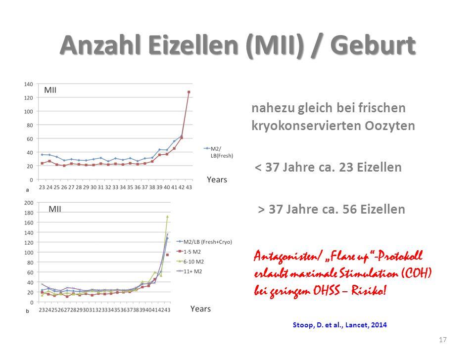 Anzahl Eizellen (MII) / Geburt nahezu gleich bei frischen kryokonservierten Oozyten < 37 Jahre ca. 23 Eizellen > 37 Jahre ca. 56 Eizellen 17 Antagonis