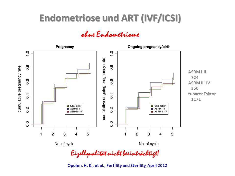 Figure 1 Endometriose und ART (IVF/ICSI) ohne Endometriome ASRM I-II 724 ASRM III-IV 350 tubarer Faktor 1171 Eizellqualität nicht beeinträchtigt! Opoi