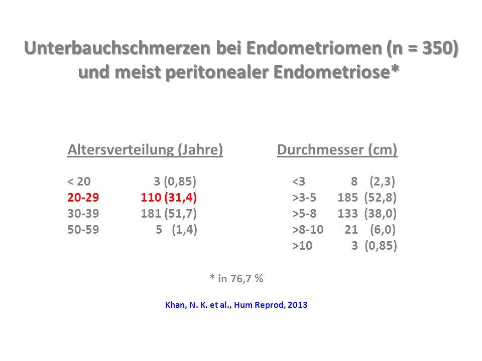 Altersverteilung (Jahre) < 20 3 (0,85) 20-29 110 (31,4) 30-39 181 (51,7) 50-59 5 (1,4) Durchmesser (cm) <3 8 (2,3) >3-5 185 (52,8) >5-8 133 (38,0) >8-10 21 (6,0) >10 3 (0,85) Unterbauchschmerzen bei Endometriomen (n = 350) und meist peritonealer Endometriose* und meist peritonealer Endometriose* * in 76,7 % Khan, N.